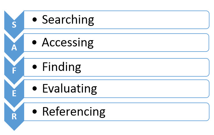 Flowchart illustrating the SAFER acronym (Searching, Accessing, Finding, Evaluating, and Referencing)