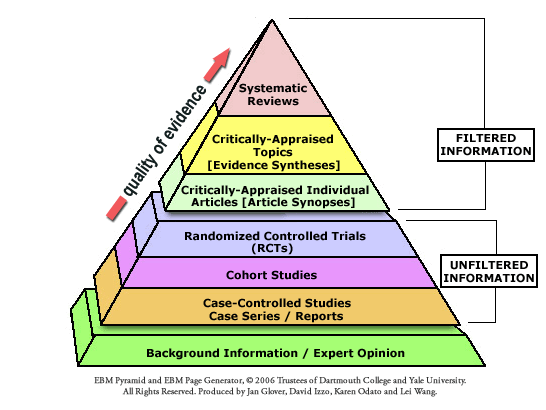 EBM Pyramid & EBM Page Generator from Dartmouth College and Yale
