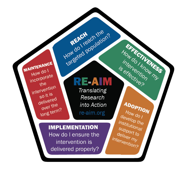 The REAIM framework:  reach, effectiveness, adoption, implementation,maintenance