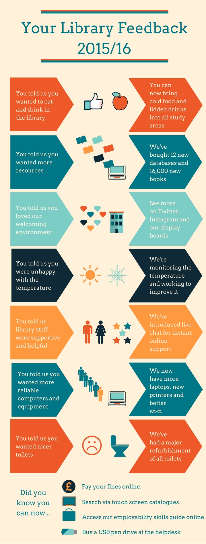 Your Library Feedback 2015/16 (infographic: text version on second tab)