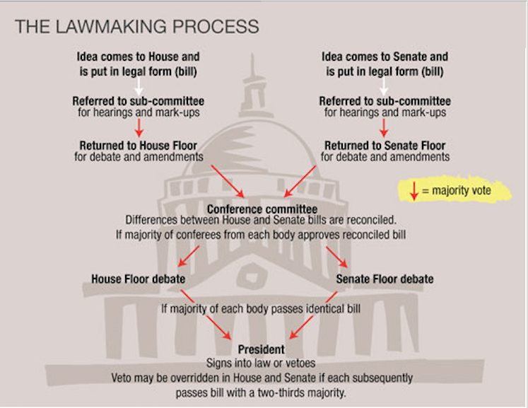 The lawmaking process us government documents research guides at how a bill becomes a law ccuart Images