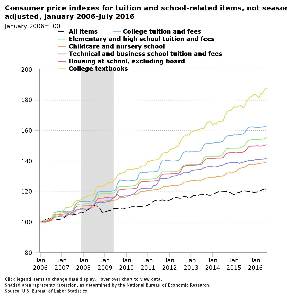 Graph showing rising education fees from 2006-2016. Plain text version follows