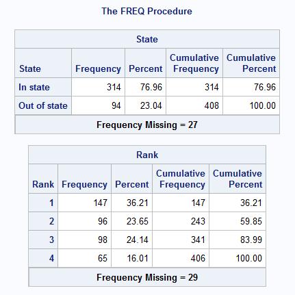 Frequency Tables using PROC FREQ - SAS Tutorials - LibGuides