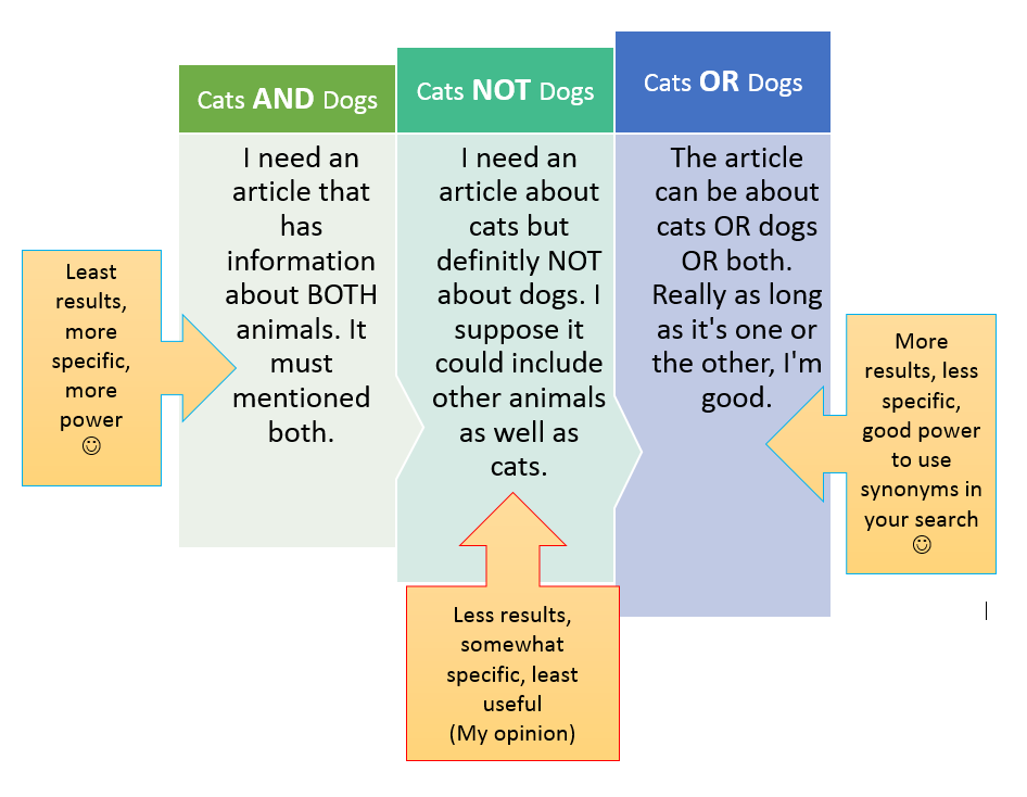 Table on how to use AND OR NOT when searching a database. Strategic searching.