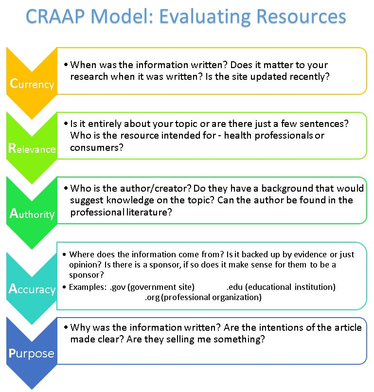 Resource Appraisal Evaluation Evidence Based Practice In