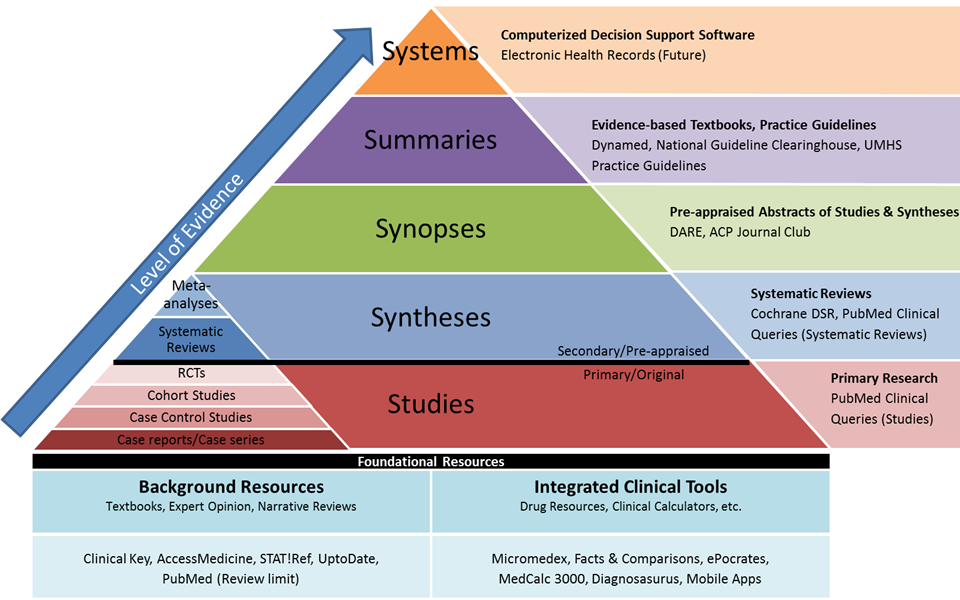 Hierarchy of Evidence Resources - Nursing - Research Guides at University  of Michigan Library