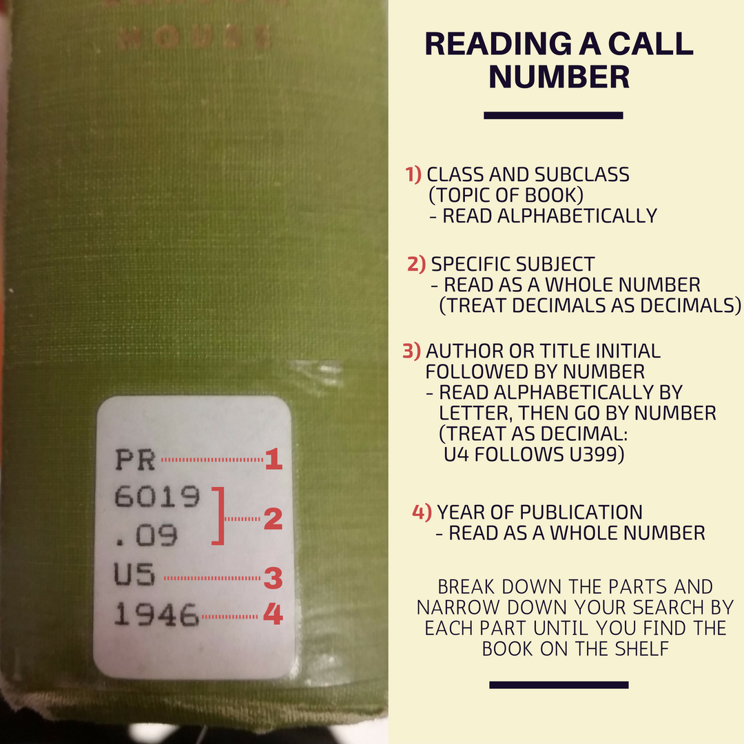 Description of how to read a call number. Text only alternative provided below.