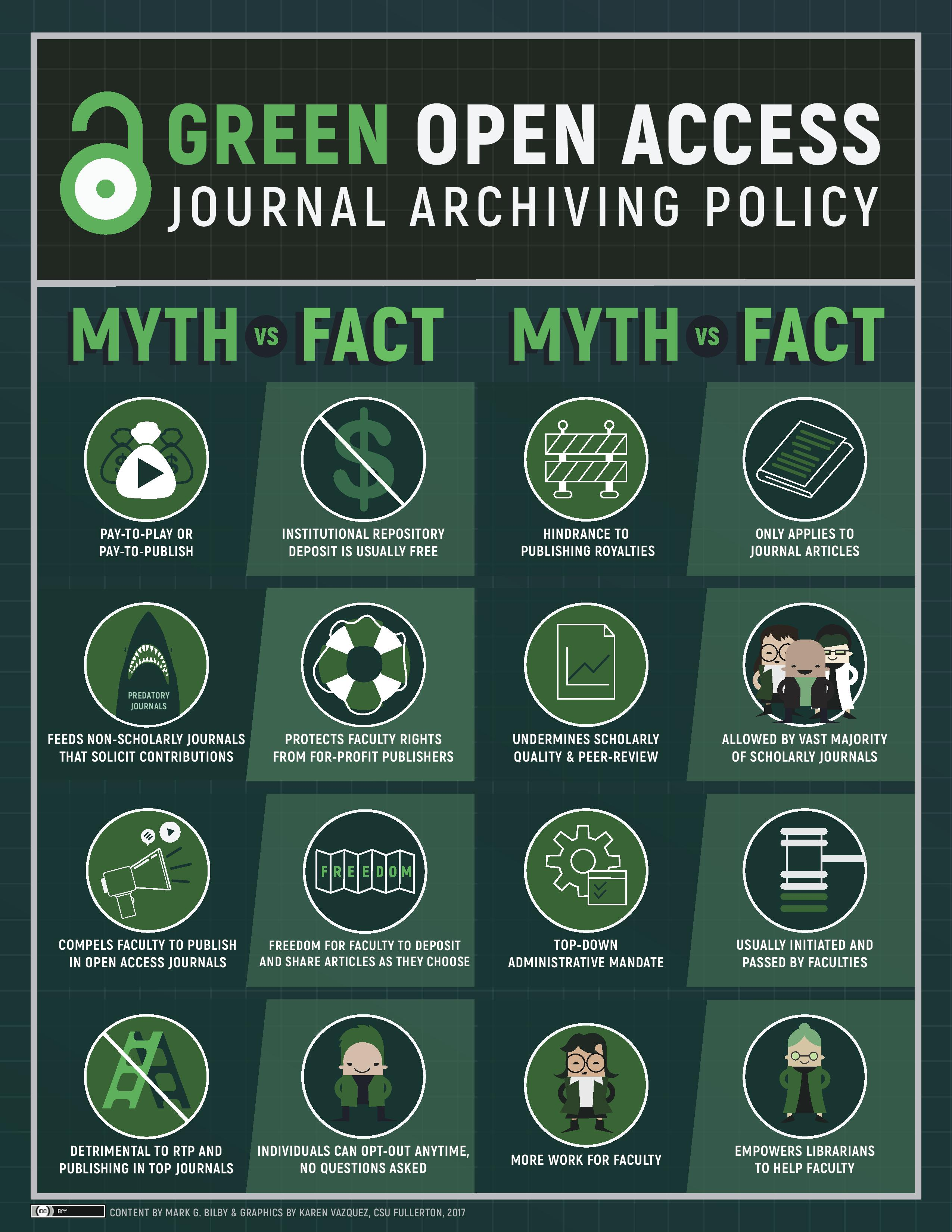 Green Open Access Journal Archiving Policy: Myth vs. Fact. Myth: Pay-to-play or pay-to-publish. Fact: Institutional repository deposit is usually free. Myth: Feeds non-scholarly journals that solicit contributions. Fact: Protects faculty rights from for-profit publishers. Myth: Compels faculty to publish in Open Access Journals. Fact: Freedom for faculty to deposit and share articles as they choose. Myth: Detrimental to RTP and publishing in top journals. Fact: individuals can opt-out anytime, no questions asked. Myth: hindrance to publishing royalties. Fact: Only applies to journal articles. Myth: undermines scholarly quality and peer-review. Fact: allowed by a vast majority of scholarly journals. Myth: top-down administrative mandate. Fact: usually initiated and passed by faculties. Myth: more work for faculty. Fact: empowers librarians to help faculty.