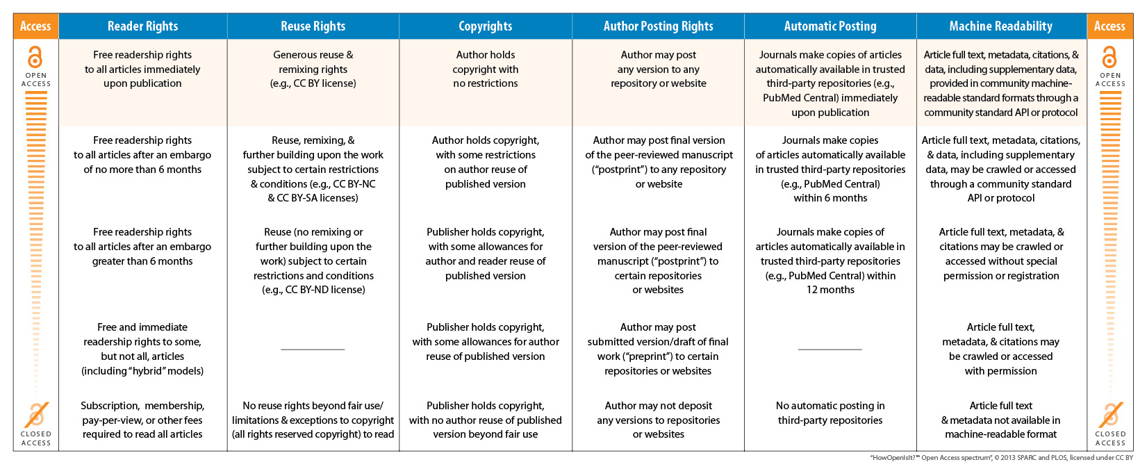 A table describing levels of open access in terms of reader and reuse rights, copyrights, author posting rights, automatic posting, and machine readability. Click this image for a screen-readable version