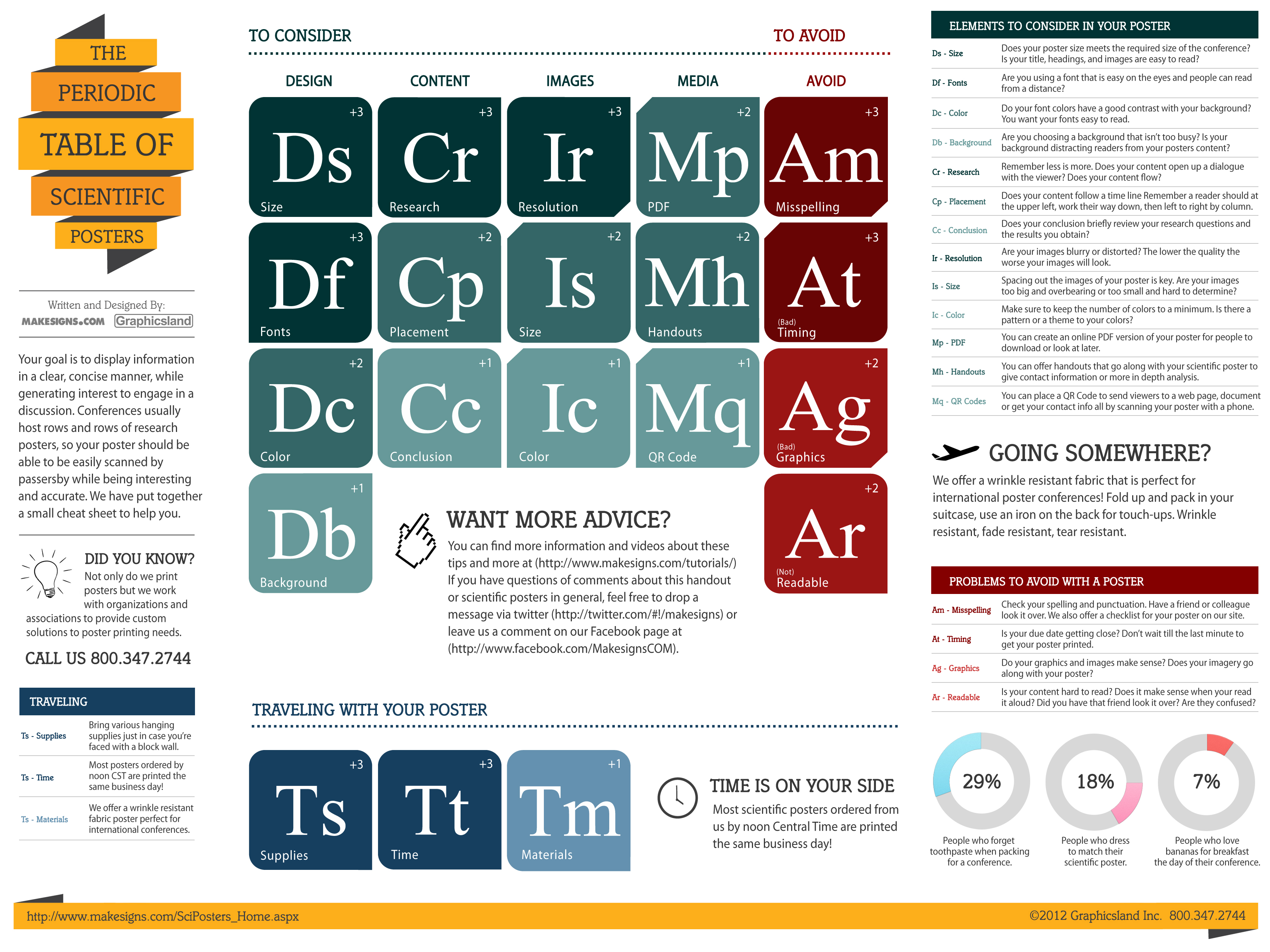 Other Resources Designing An Effective Research Poster Libguides