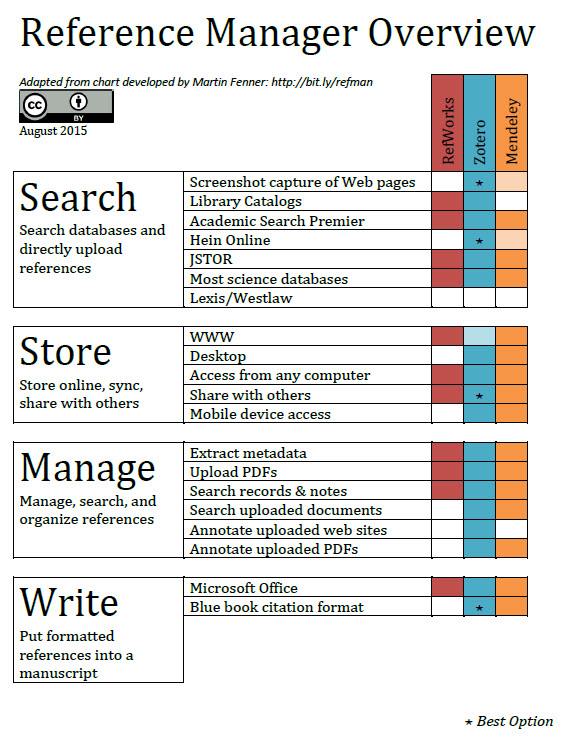 Comparison Chart Citation Tools Guide Guides At