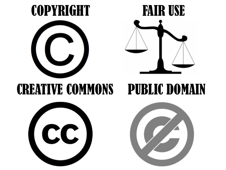 Image shows four symbols for types of intellectual property: Creative Commons, fair use, copyright, and public domain.