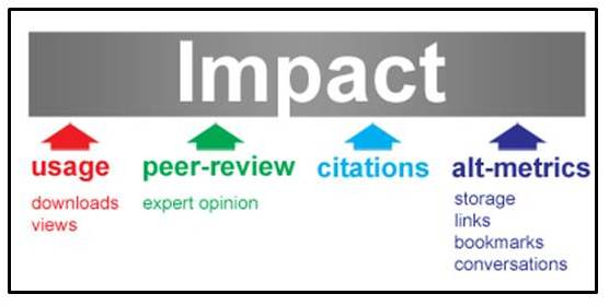 This image lists various means of measuring scholarly impact: usage, peer review, citations, and altmetrics.