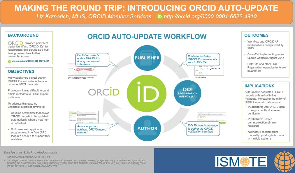 Chart illustrating how ORCID can facilitate automatic updates