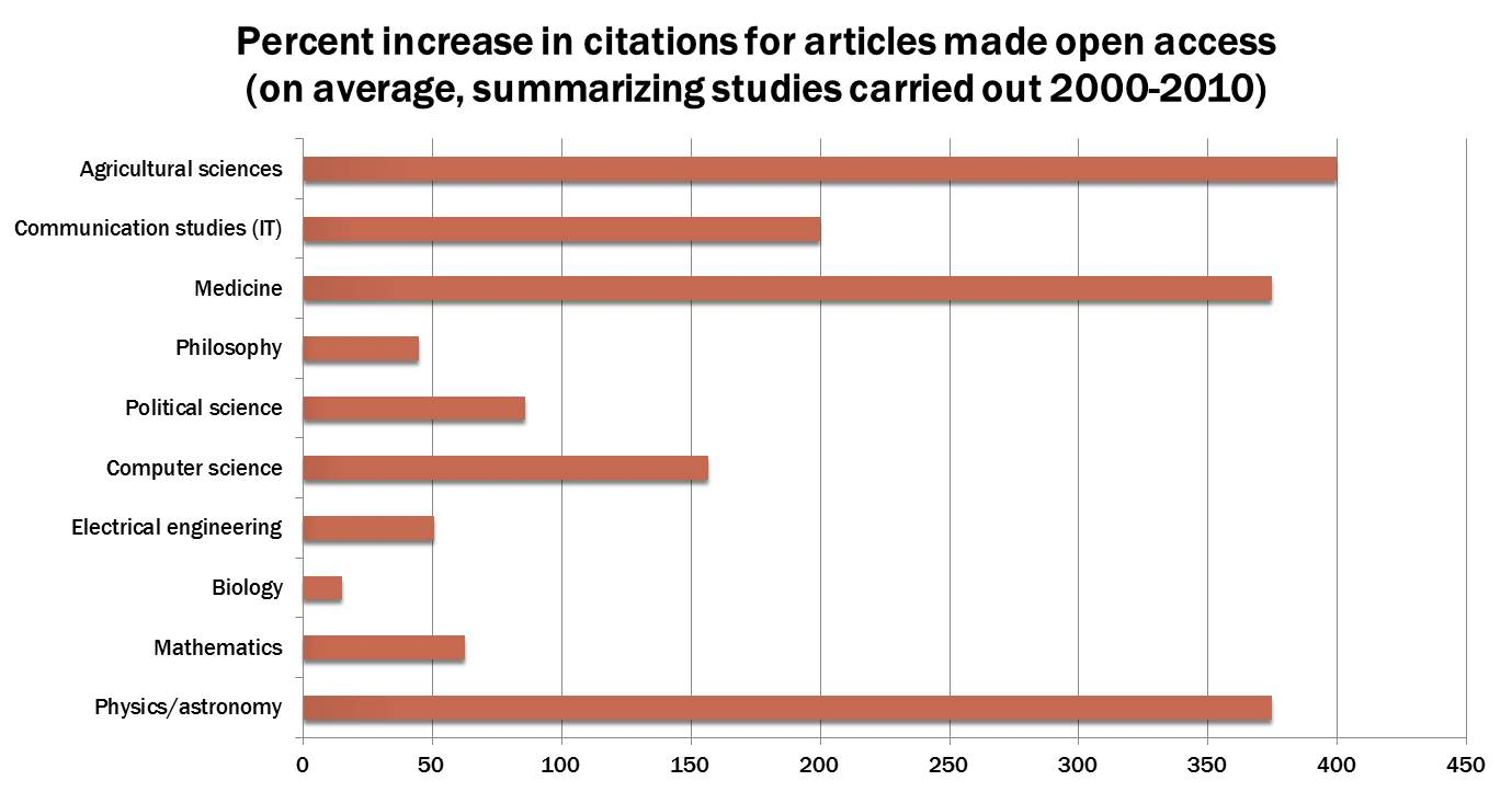 Percent increase in citations for articles made openly access (on average, summarizing studies carried out 2000-2010)