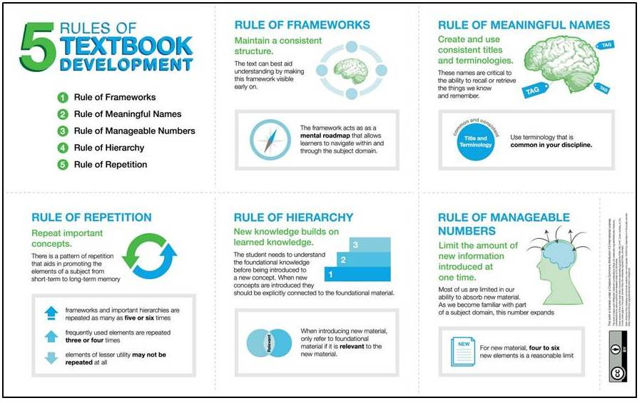 Five rules of textbook development include rule of repetition, rule of frameworks, rule of hierarchy, rule of meaningful names, and rule of manageable numbers. More details are available from the BCcampus authoring guide at https://opentextbc.ca/opentextbook/chapter/structuring-your-open-textbook/.