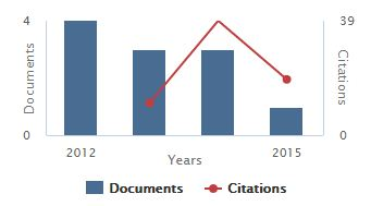 Scopus Publication Volume Chart