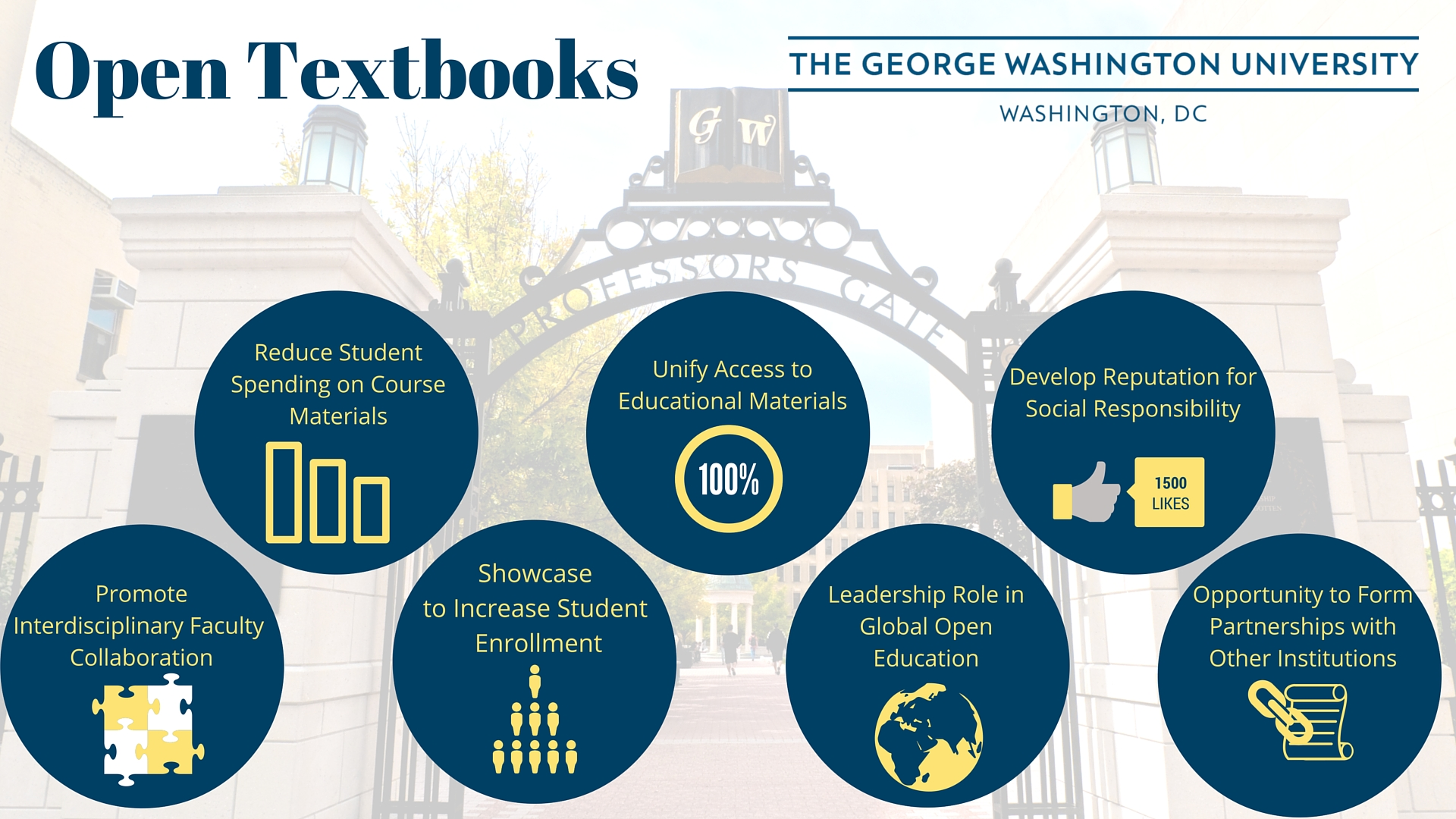 image explaining advantages of OER from George Washington University