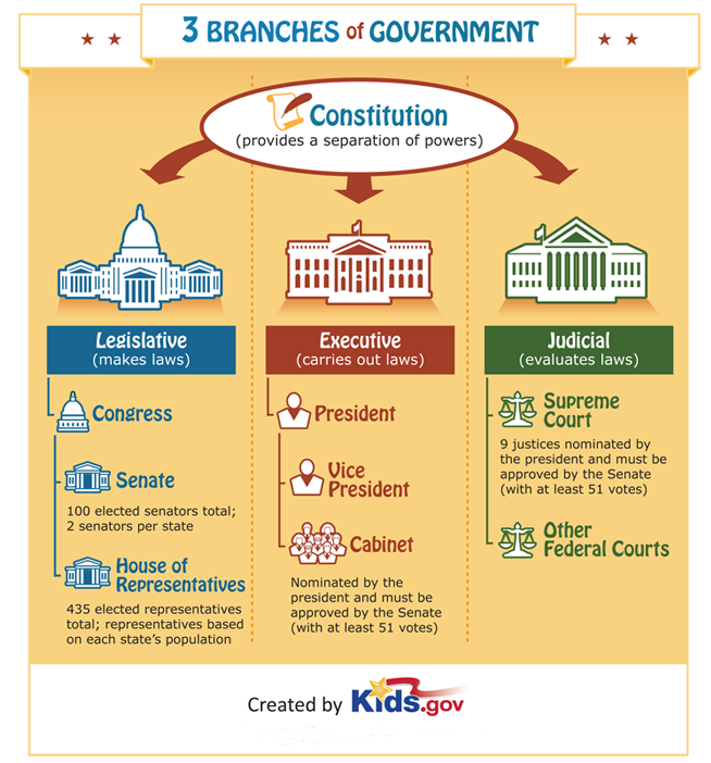 the congress and its three main functions lawmaking representation and oversight The role of the congress in us foreign  most important is the oversight role played by the senate foreign relations committee and the house  three branches.