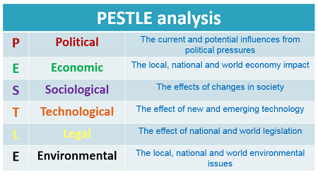 pestle analysis lidl International entry and country analysis 1  33 country  analysis in a changing international context  discounters such as aldi and  lidl.