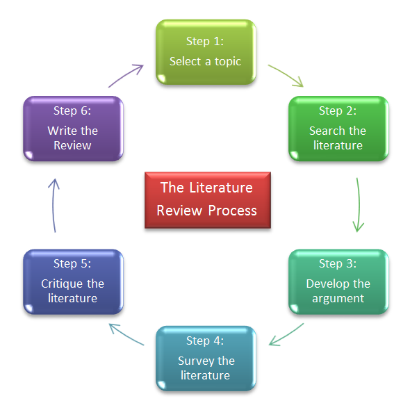 Writing a literature review for a master's thesis