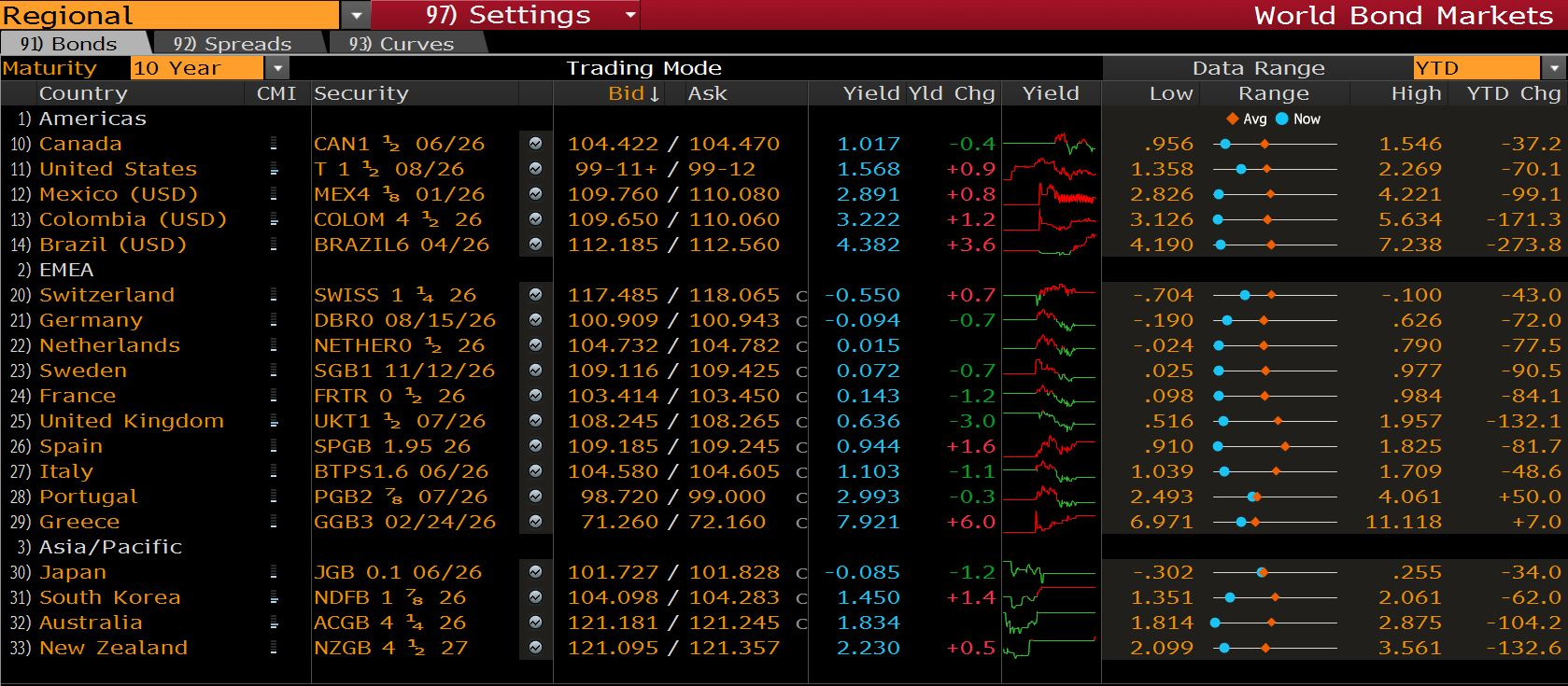 Bloomberg 10 Year Bond