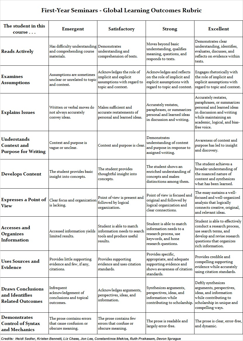 FYS Global Learning Outcomes Rubric Assessment