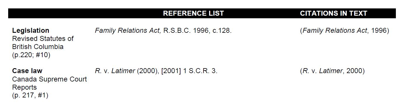 Legislation: Revised Statutes of British Columbia (p.220; #10) Reference List: Family Relations Act, R.S.B.C 1996, c. 128 Citation in text: (Family Relations Act, 1996)  Case law: Canada Supreme Court Reports (p. 217, #1) Reference List: R.v.Latimer (2000),[2001] 1S.C.R.3. Citation in text: (R.v. Latimer, 2000)