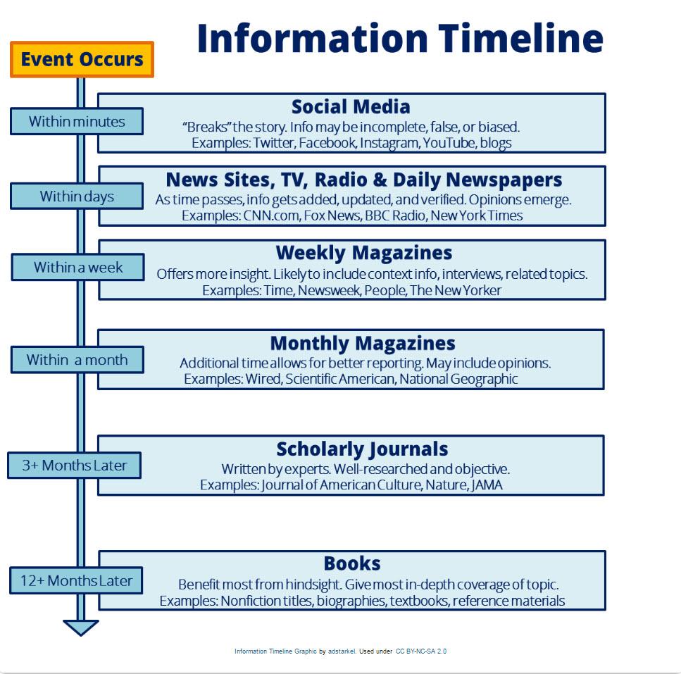 Exercises - Media Literacy - LibGuides at Furman University