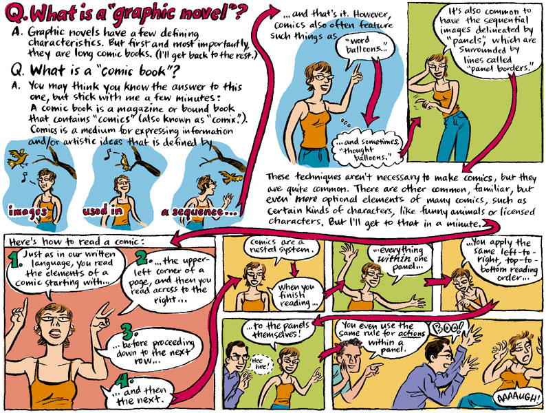 Graphic page illustrating the process of reading graphic novels
