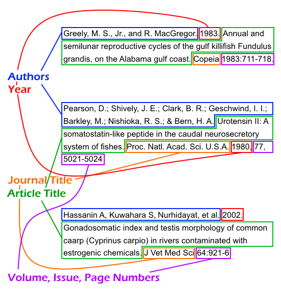 Find A Cited Article Biol 111 Sections 04 06 Libguides At