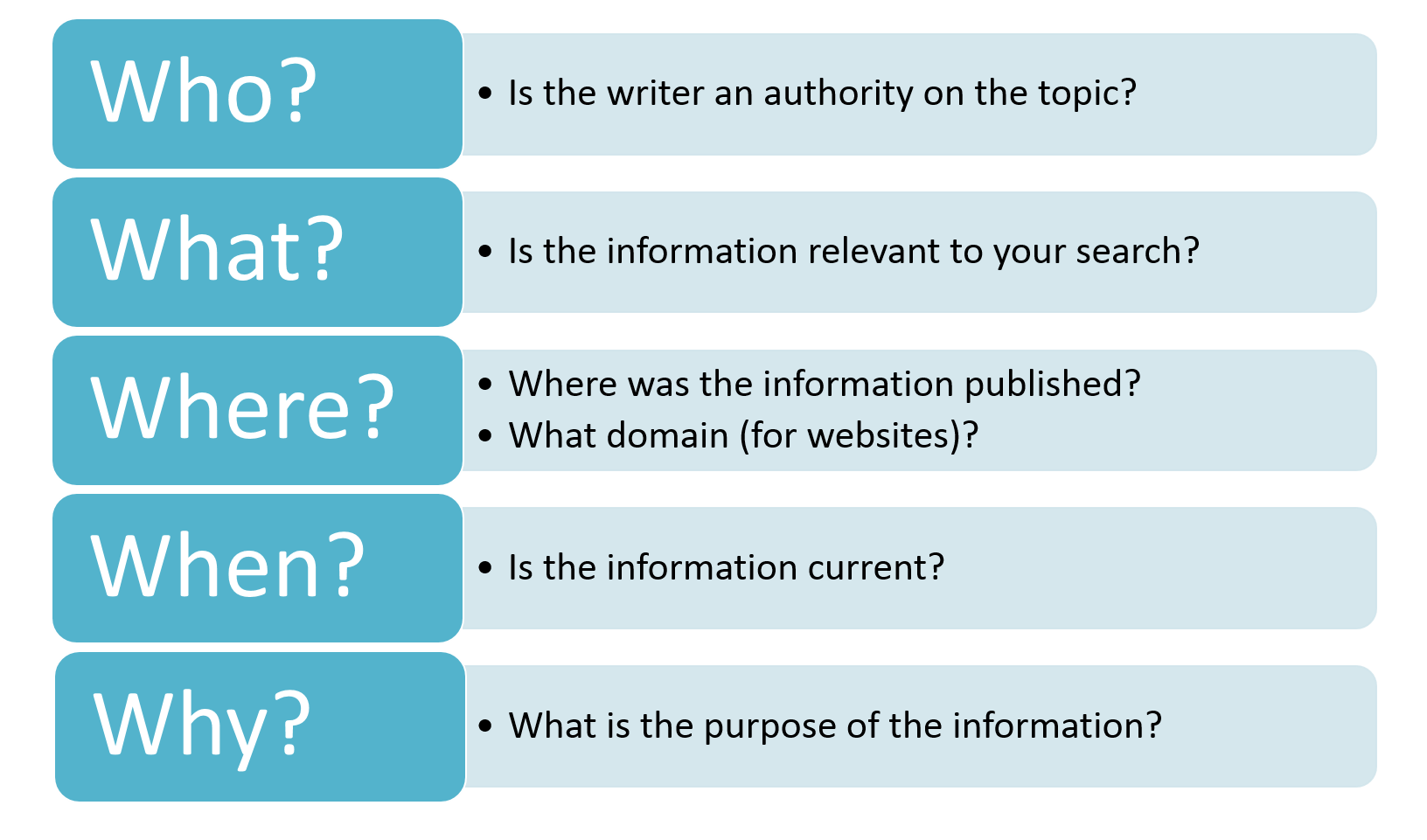 Who? Is the writer an authority on the topic?, What? Is the information relevant to your search? Where? Where is the information published? What domain (for websites)? When? Is the information current? Why? What is the purpose of the information?