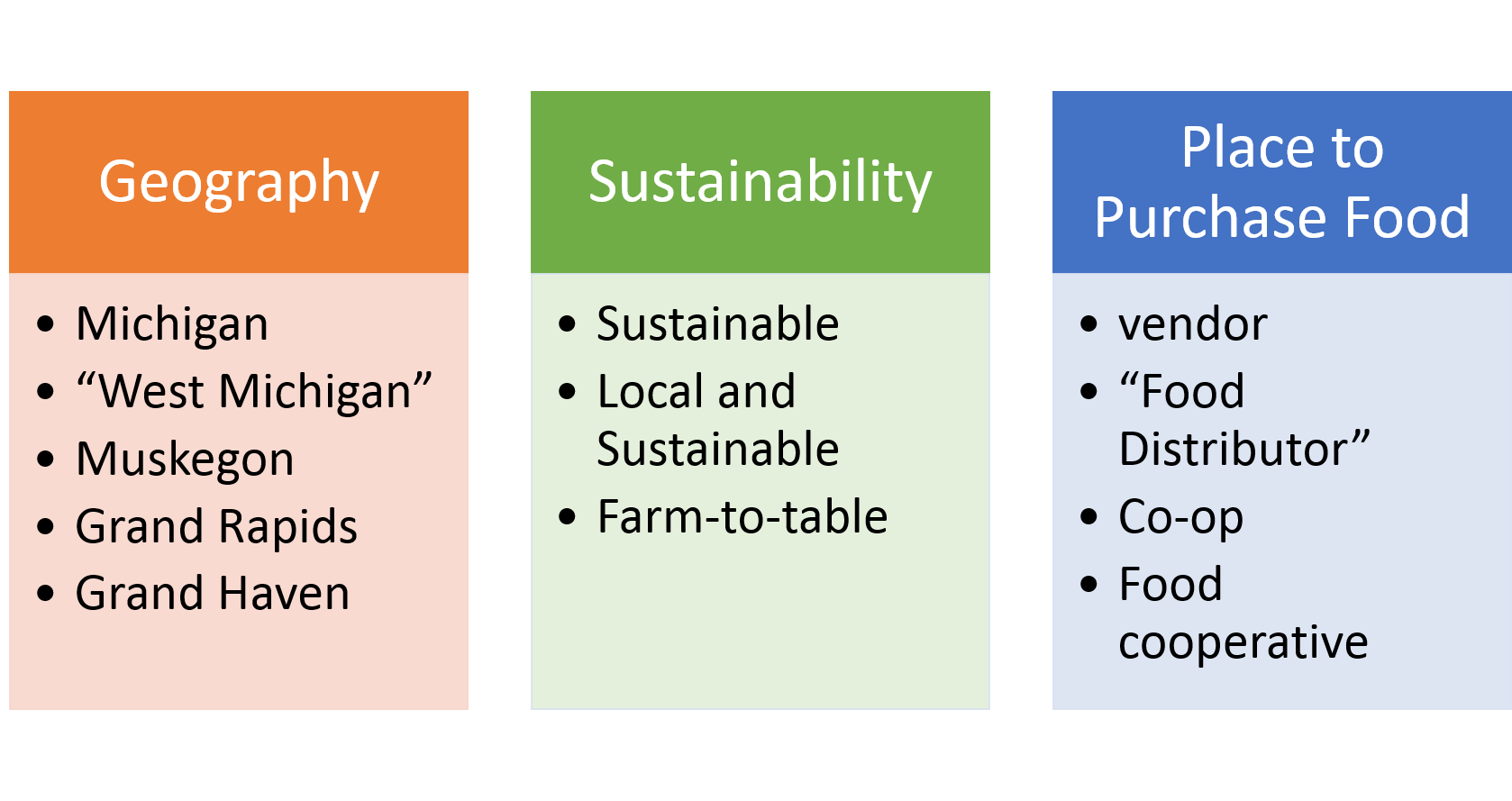 "Lists of keywords relating to the big ideas: Geography (Michigan, ""West Michigan,"" Muskegon, Grand Rapids, Grand Haven), Sustainability (sustainable, local and sustainable, farm-to-table), Places to purchase food (vendor, ""food distributor,"" co-op, ""food cooperative"")."