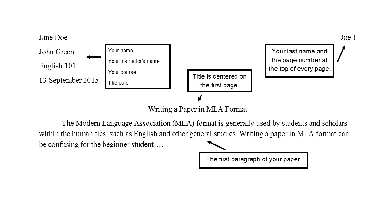 image identifies elements of formatting your MLA paper