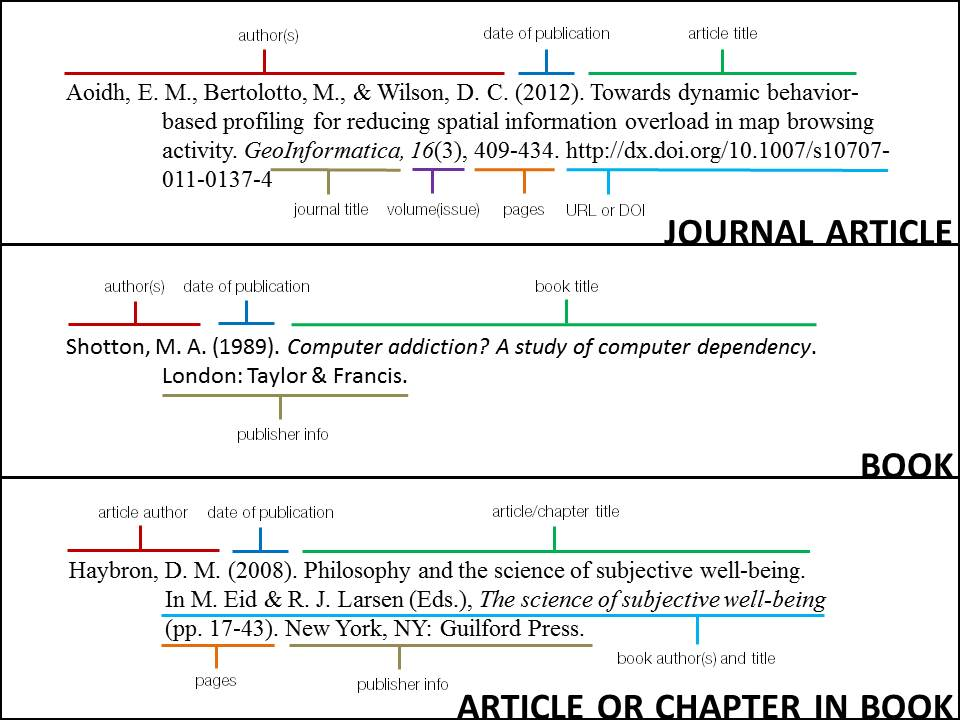 Apa style citing your sources research guides at whittier college how to read apa citations ccuart Image collections