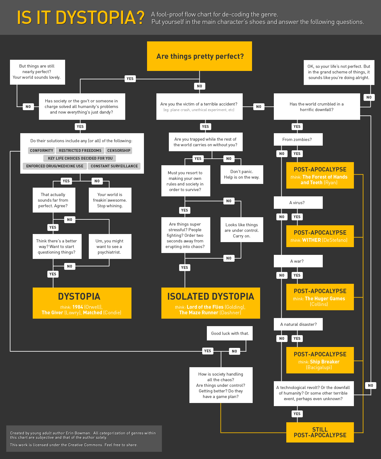 Is it Dystopia flowchart by Eric Bowman
