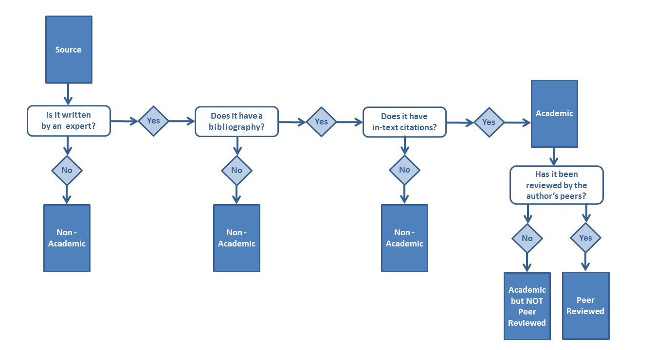 Flowchart Biol 1210 Library Assignment Research Guide Research