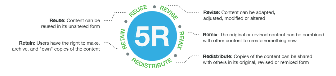 Image representing the 5Rs of OERs. Retain – the right to make, own, and control copies of the content Reuse – the right to use the content in a wide range of ways (e.g., in a class, in a study group, on a website, in a video) Revise – the right to adapt, adjust, modify, or alter the content itself (e.g., translate the content into another language) Remix – the right to combine the original or revised content with other open content to create something new (e.g., incorporate the content into a mashup) Redistribute – the right to share copies of the original content, your revisions, or your remixes with others (e.g., give a copy of the content to a friend)