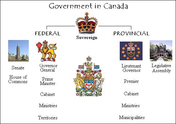how to delete account on government of canada