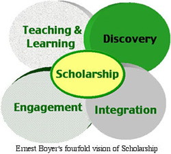 Image of elements of Scholarship which are Discovery, Integration, Engagment, and Teaching & Learning