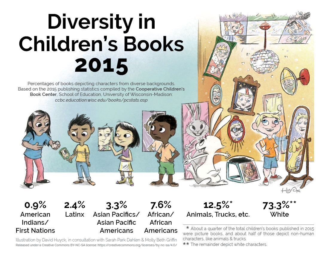 Infographic reflecting percentages of children's books depicting characters from diverse backgrounds