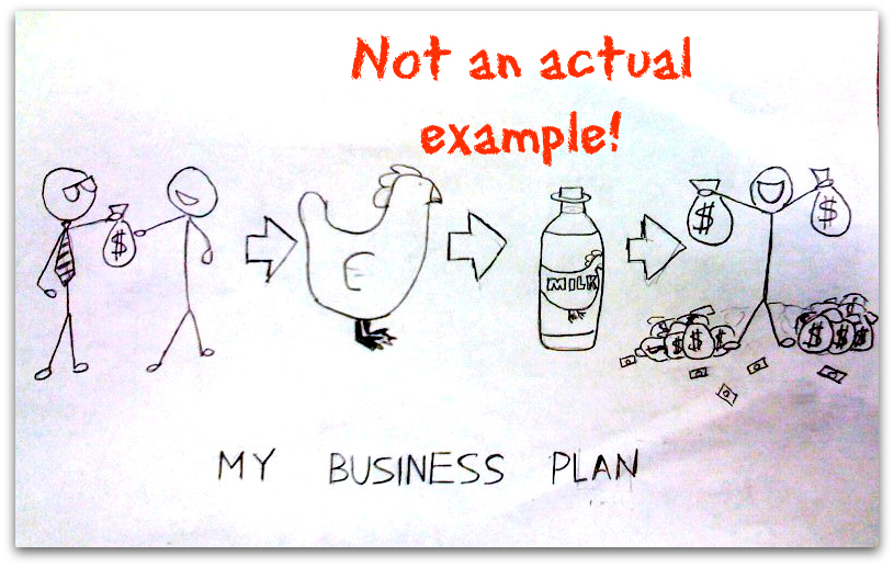 Business plan examples entrepreneurship and marketing in an drawing of humorous business plan wajeb Images