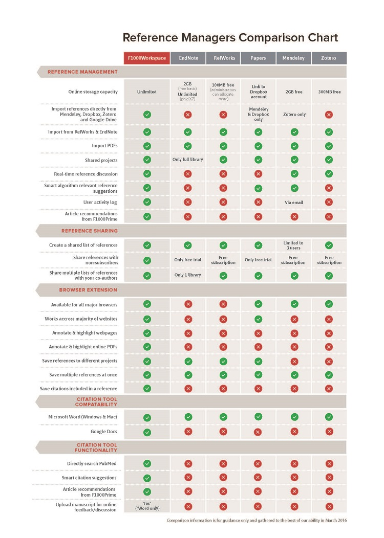 Reference Managers Comparison Chart
