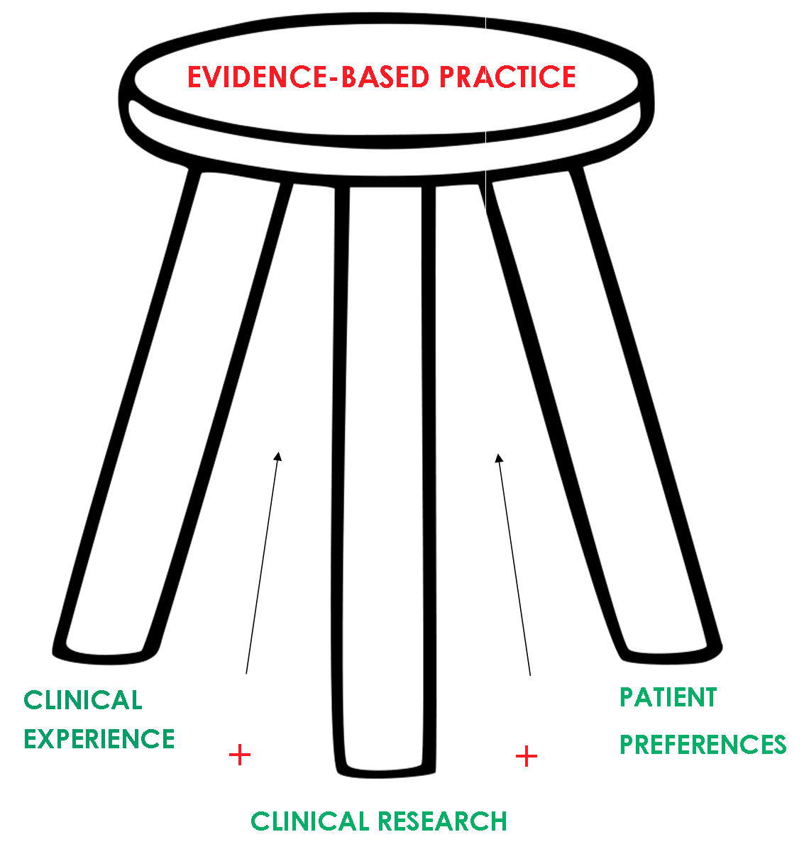 Image of the three-legged stool of evidence-based practice.