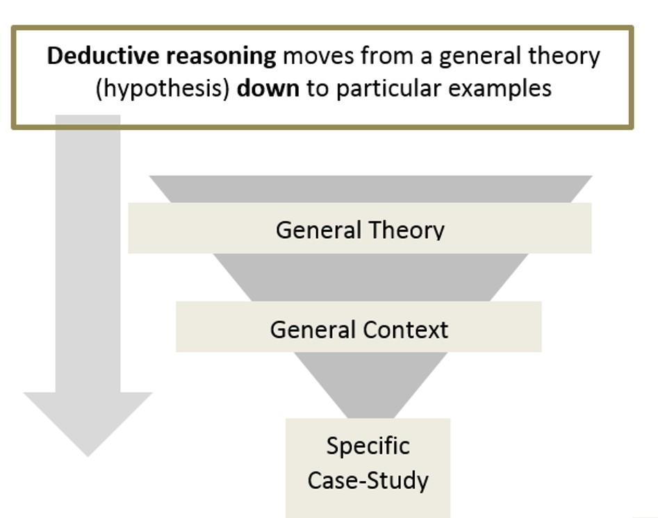 deductive study