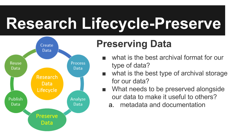 Home Data Management Planning Research Guides At New