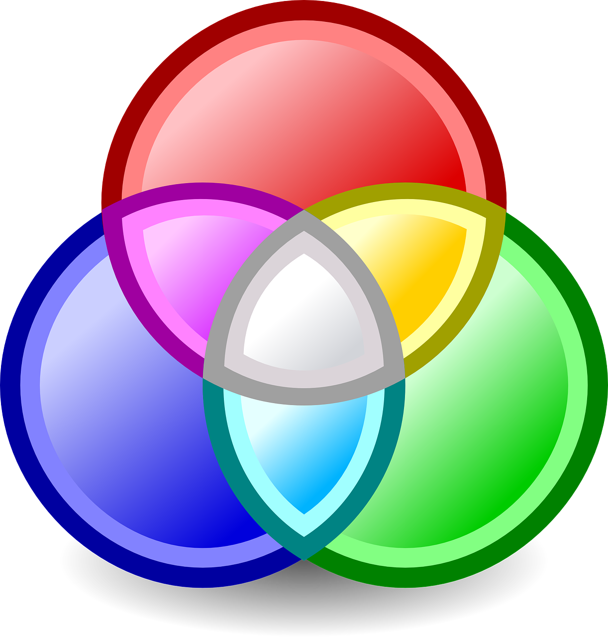 A Venn Diagram of three primary colors, combining to create three secondary colors CC0 Public Domain via Pixabay