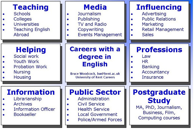 Careers English Resources Libguides At St Ambrose University