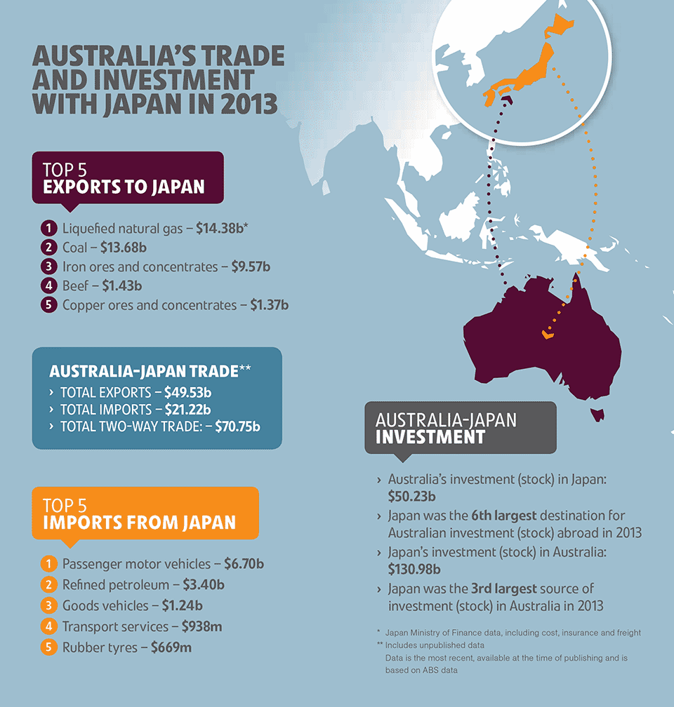 Trade and investment framework agreement