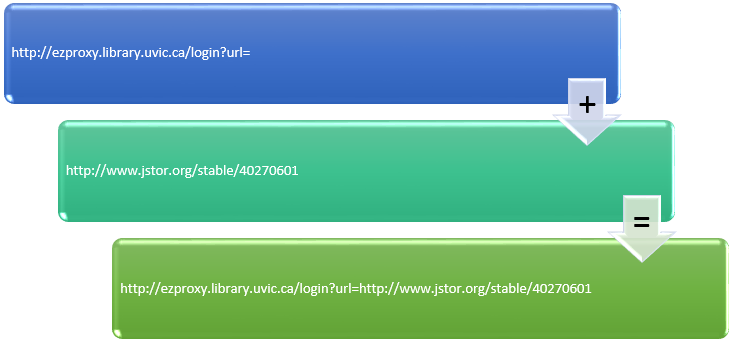 image showing how to build a stable link using a stable URL
